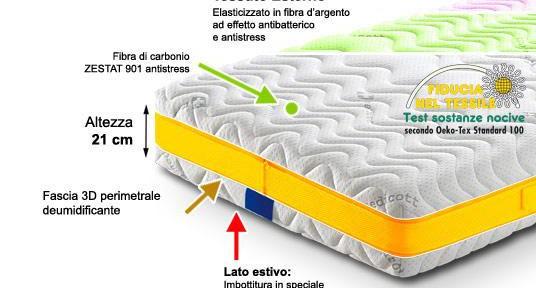 Materassi-in-Lattice-Risveglio-3D.jpg